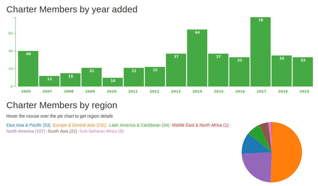 OSGeo Charter Members by year and region